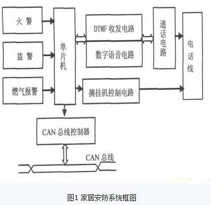 基于CAN总线和DTMF技术的新型智能家居安防系统设计