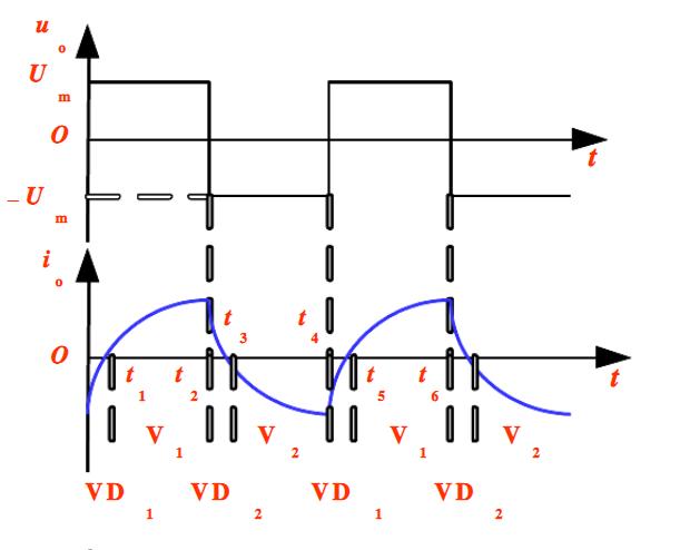 单相半桥逆变电路工作过程