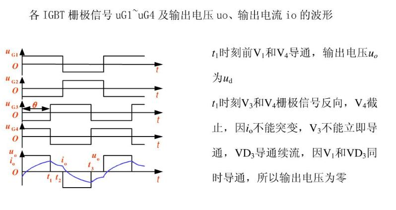 单相全桥逆变电路工作过程