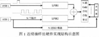 基于SPGD控制算法自适应光学系统的伪随机序列的设计与要求