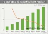 "LGD OLED TV面板的主流产品已开始从55"" FHD/4K向65"" 4K迈进"