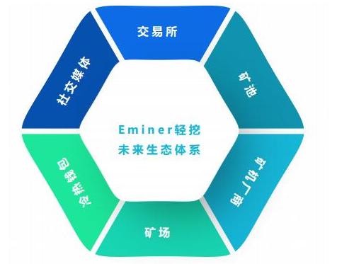 全球区块链算力金融服务平台Eminer轻挖介绍