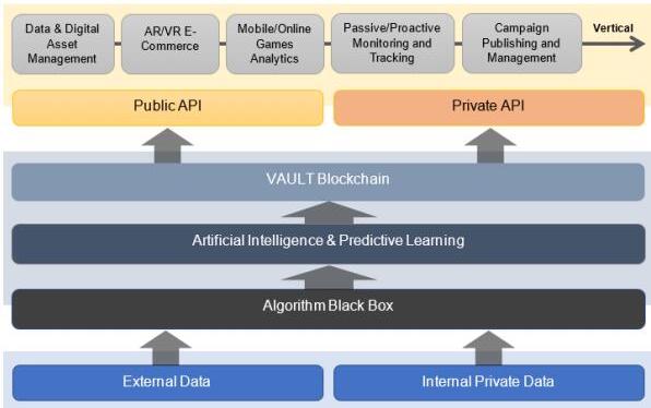 基于区块链技术的DATAVLT大数据分析服务介绍