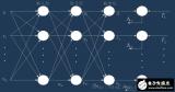 基于BP算法的前馈神经网络
