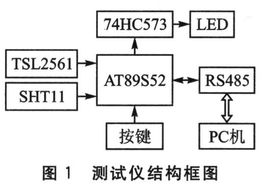 基于AT89S52单片机的太阳能参数测试仪设计