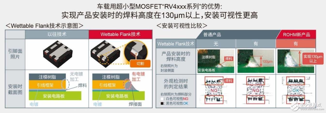 ROHM开发出1.6mm×1.6mm尺寸超小型车载用超小型MOSFET