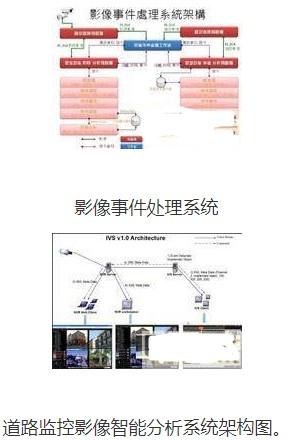 道路監控影像智能分析系統的辨識技術的介紹