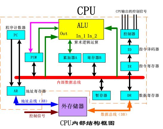 计算机中内存、cache和寄存器之间的关系