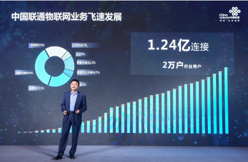 中国联通将深入推进物联网平台+生态战略携手产业赋...