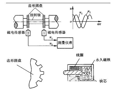 磁电式扭矩传感器的测量原理图解