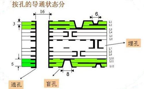 Altium Designer 19盲埋孔的定义及相关设置