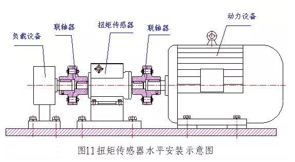 非接触转矩传感器扭矩仪安装使用