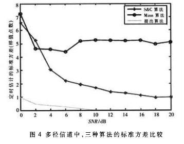 基于OFDM系统中定时同步估计算法的研究分析