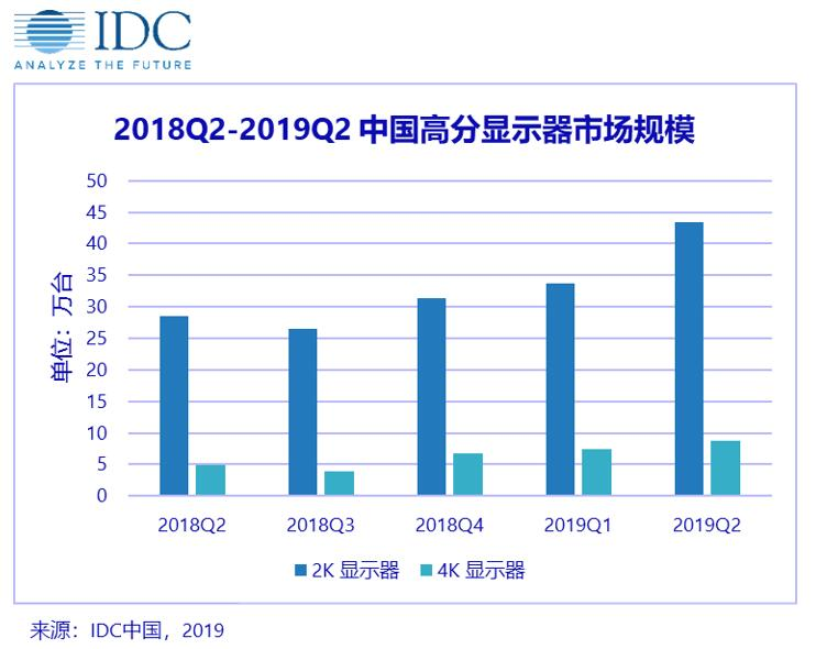 2019年第二季度高分辨率显示器出货量为52.6万台
