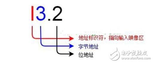 西门子plc数据类型_西门子plc通讯方式