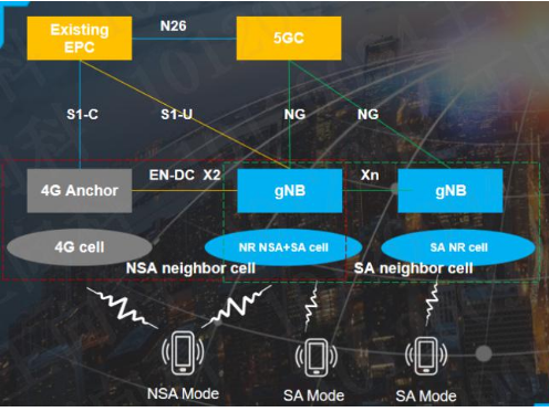 中兴通讯提出建网加速度理念将推出NSA和SA双模...