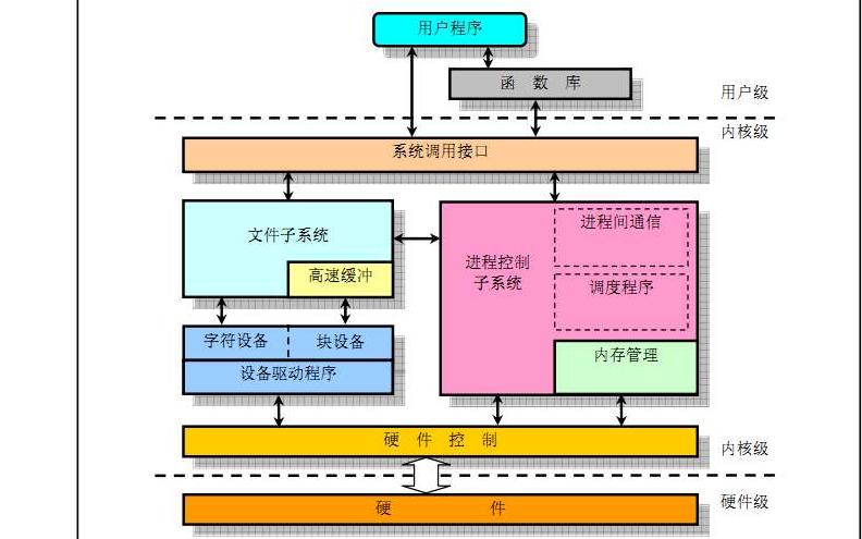 深入理解Linux内核第3版PDF电子书免费下载