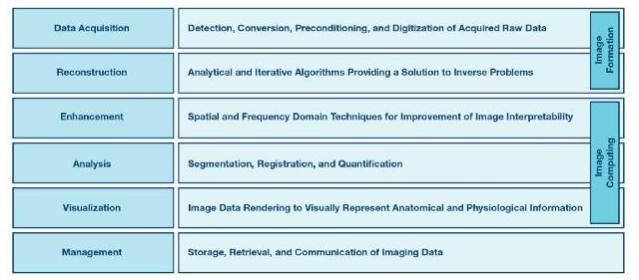 医疗图像处理核心领域解读及现状分析