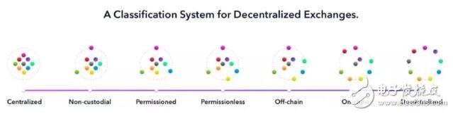 DeFi项目如何解决数字货币流动性的问题
