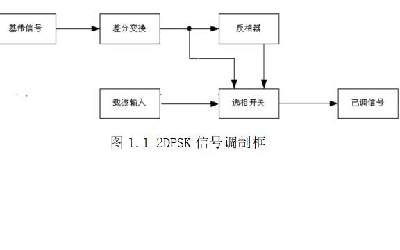 使用MATLAB编程实现2DPSK调制与解调的论文免费下载