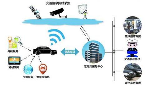 智慧交通的应用前景有哪些