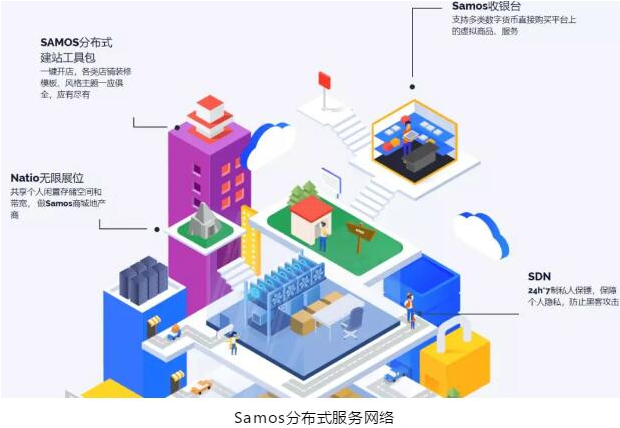 Samos将为企业或个人提供一个基于区块链的全方...