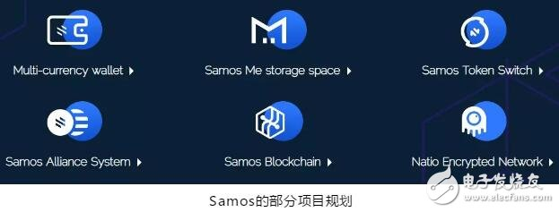 Samos将为企业或个人提供一个基于区块链的全方位服务