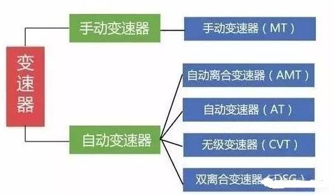 变速箱的类型及工作原理分析