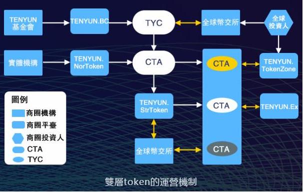 TENYU将为全球数字投资产品机构提供区块链信任体系