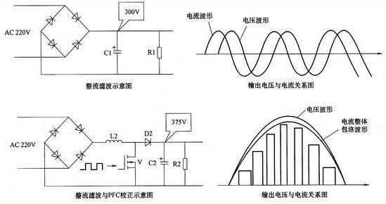 电视电源板的工作原理及故障维修方法