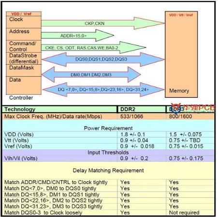 基于DDR2和DDR3的PCB信号完整性设计和注意事项解析