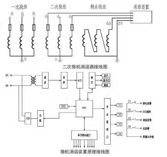 消谐装置作用_消谐装置工作原理