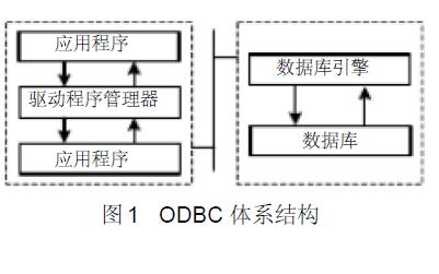 如何进行CVI SQL和ODBC数据库访问的测试软件开发的资料说明