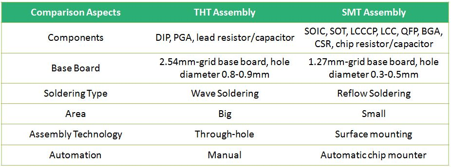 SMT組裝與THT組裝之間的比較