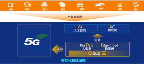 5G时代云化转型已成为必然趋势