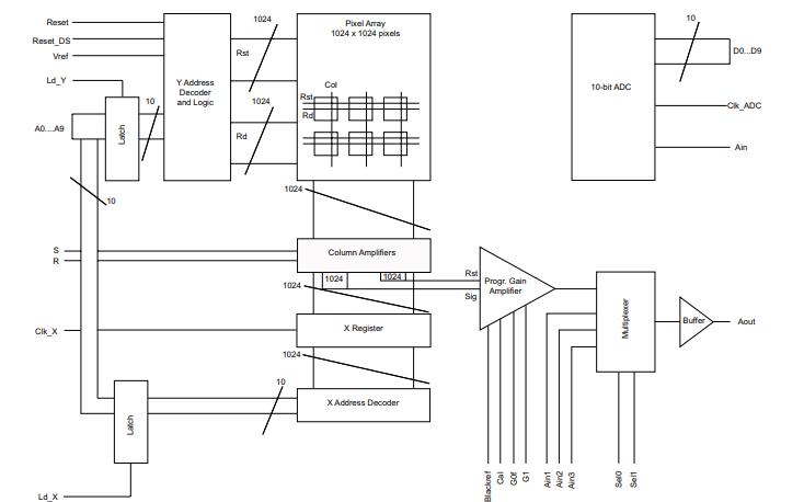 STAR1000 CMOS图像传感器的数据手册免费下载
