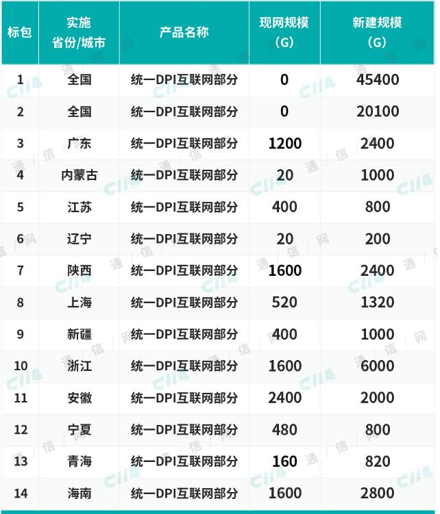中国移动正式公布2019年DPI设备集采中标候选人结果