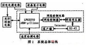 通過以太網寬帶接入實現對光纖收發器的狀態進行遠程監控