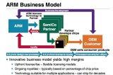 芯片设计公司ARM推出了新的授权模式,尝试不同的芯片设计方案