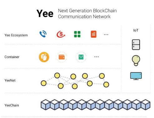 基于区块链的云通讯网络社交生态系统YeeChai...