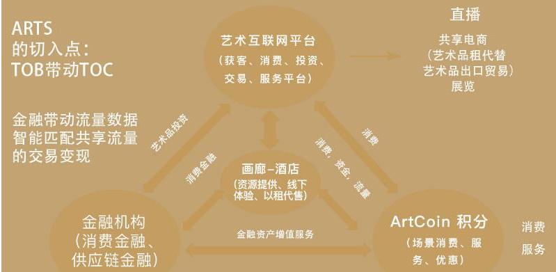基于区块链技术的全球文化艺术资产数字化应用ART...