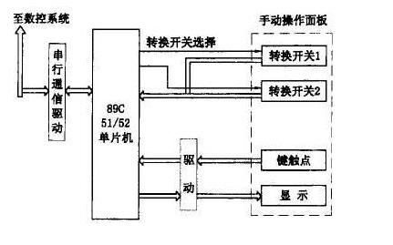 基于89C51和89C52单片机对数控机床的控制设计