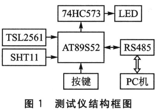 AT89S52单片机对太阳能发电系统参数测试仪的设计