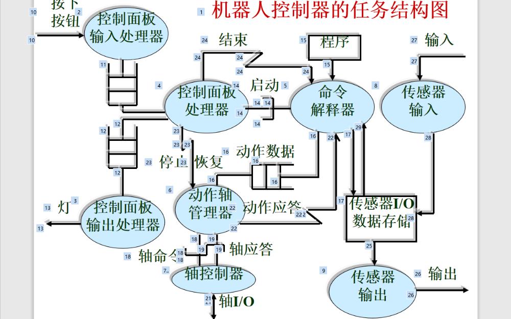 嵌入式系統設計教程之實時多任務設計的詳細資料說明