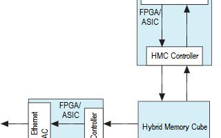 赛灵思携手Open-Silicon公司推出混合存储立方体控制器
