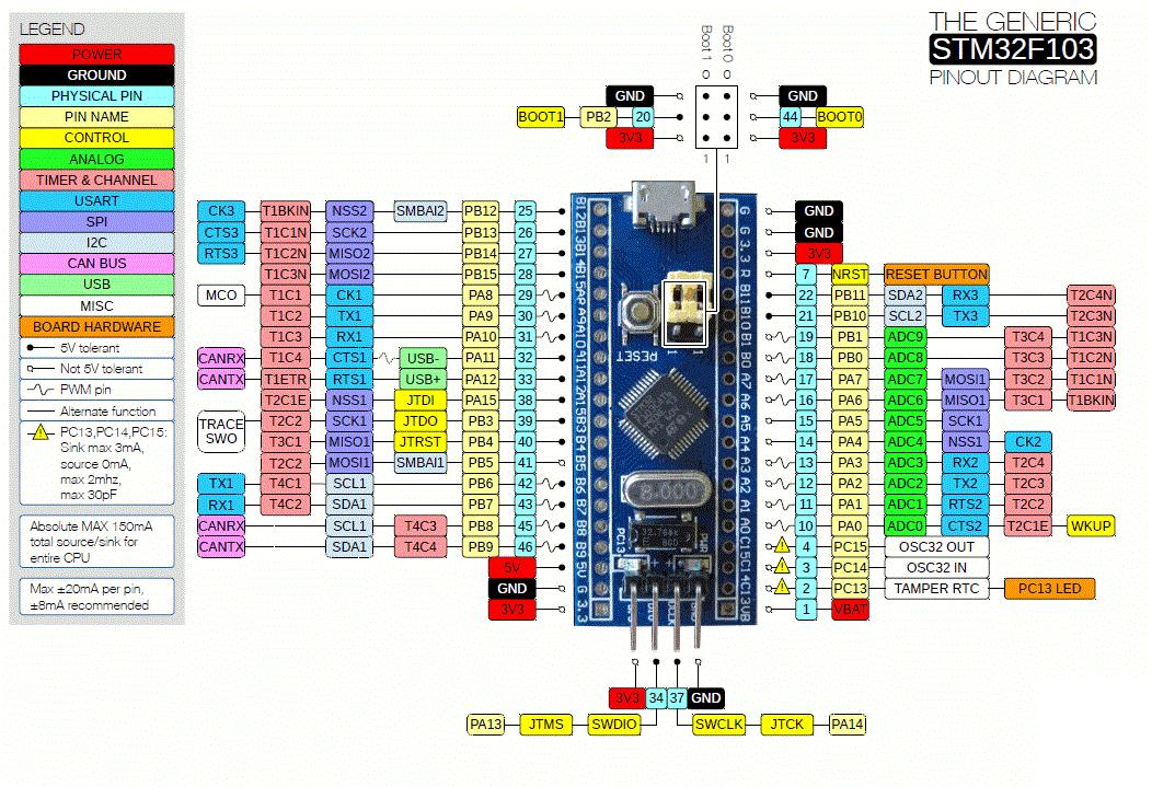 怎樣用ArduinoIDE對STM32F103C8T6進行編程