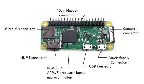 如何设置Raspberry Pi Zero W