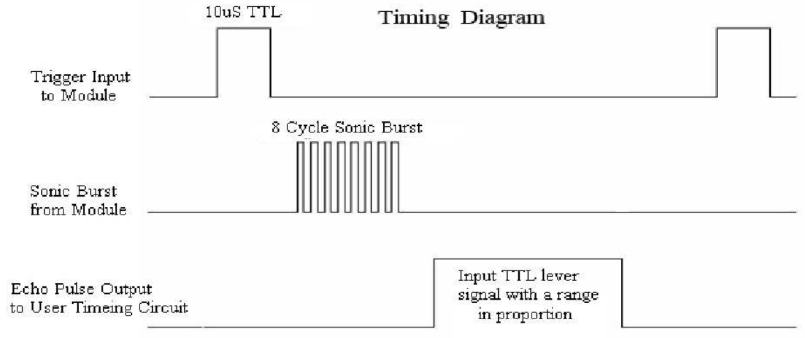 HC-SR04超声波接近传感器的介绍