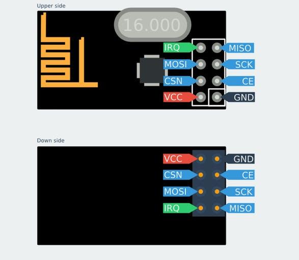 怎样用nRF24l01模块创建无线连接