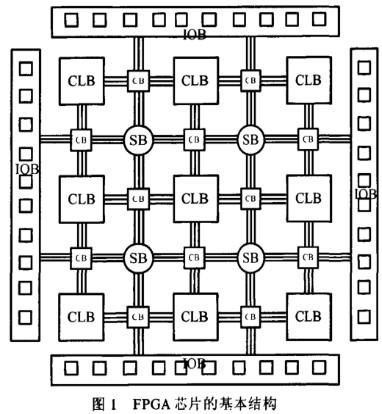 FPGA連線資源的可測性研究及優勢分析
